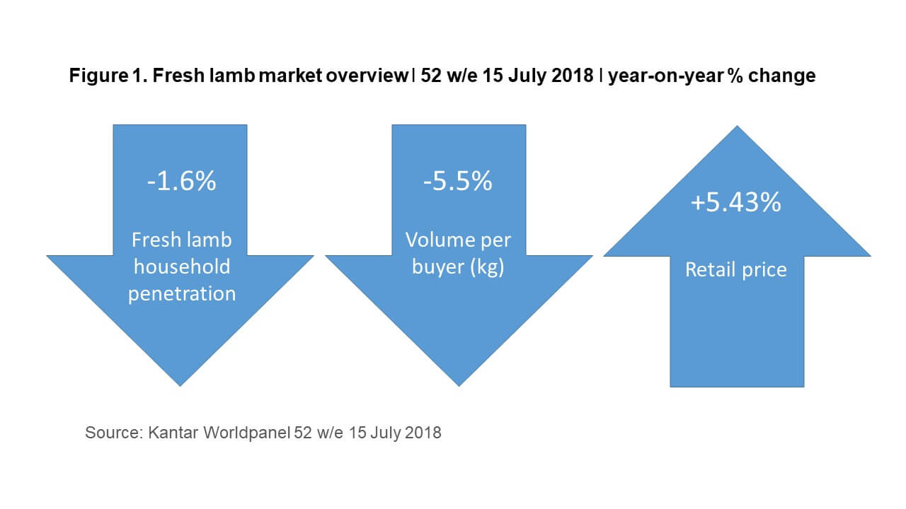 Info graphic of fresh lamb market overview, showing the % change year-on-year for the 52 w/e 15 July 2018.
