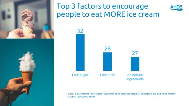 Chart showing that the top three factors that would encourage people to eat more ice cream are low sugar, low fat and all natural ingredients